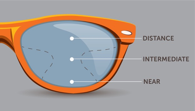 Progressive-and-Bifocal-Lenses-INTERNAL-IMAGE